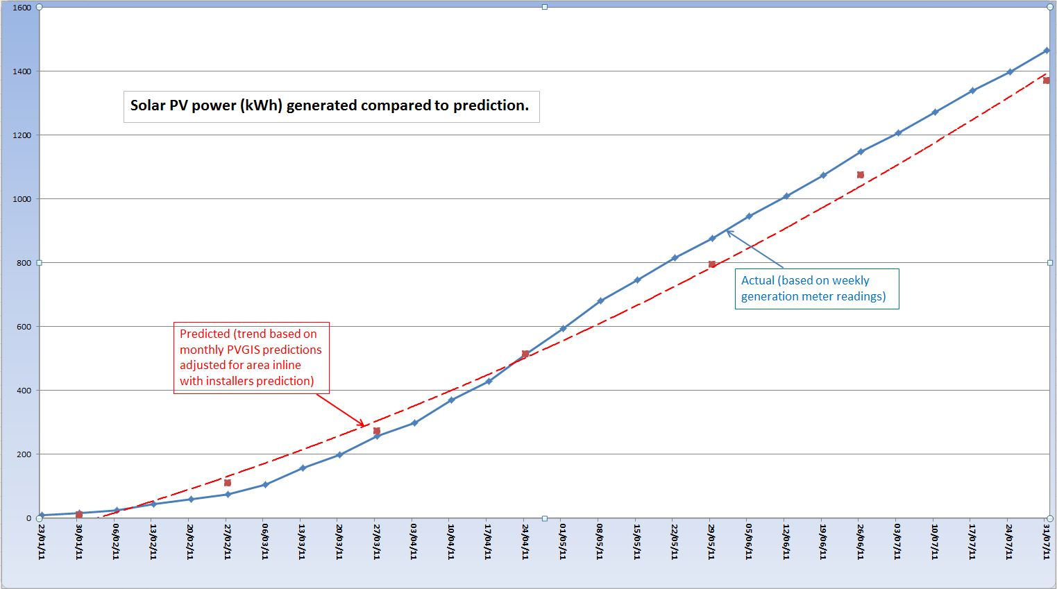Published August 3, 2011 at 1523 × 849 in Solar PV – 6 Months On