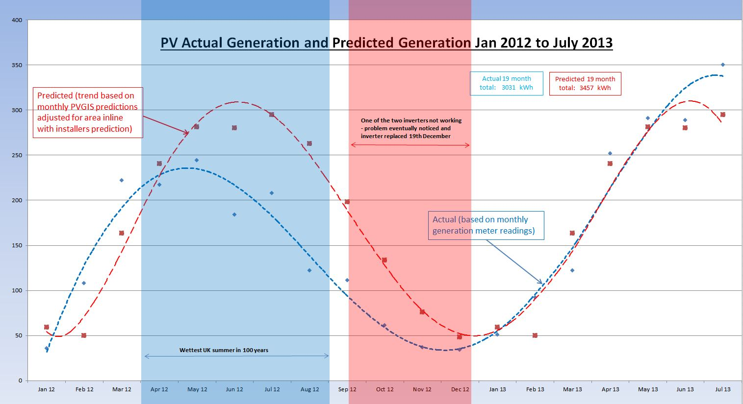 PV Chart Jan 2012 - July 2013